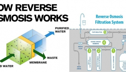 In What Ways Does RO Water Purifier Work ?