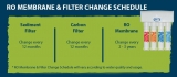 What is the right time to replace your RO Membrane and Filters?